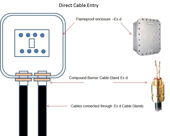 direct_cable_entry