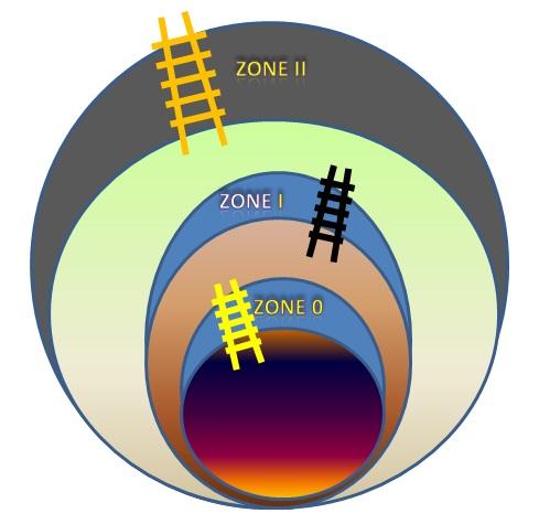 expeltec 3 levels of hazards