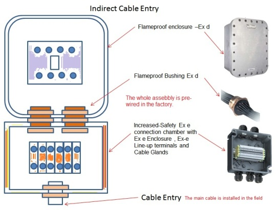indirect_cable_entry