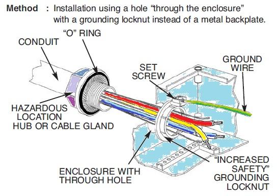 Installation Of A Conduit Hub Ex Pert Electrical