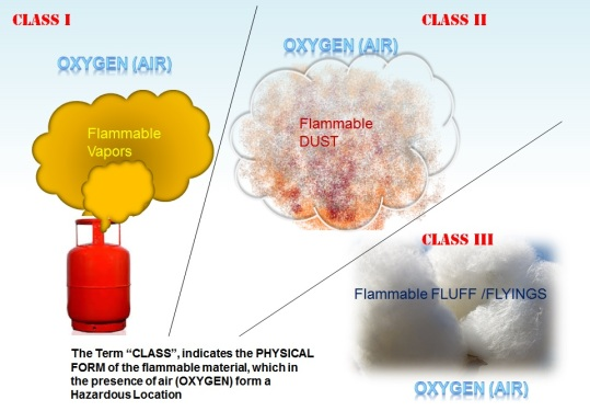 The term Class