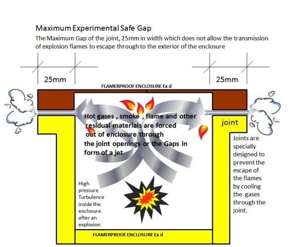 Maximum Experimental Safe Gap   Ex-pert Electrical Technologies on