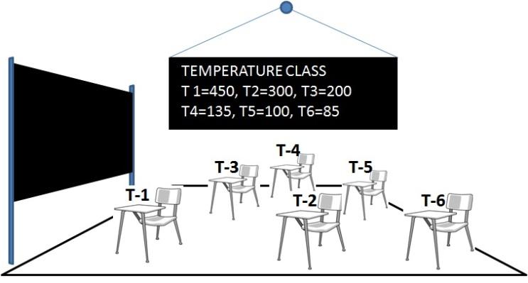 expeltec-Temperature-Class