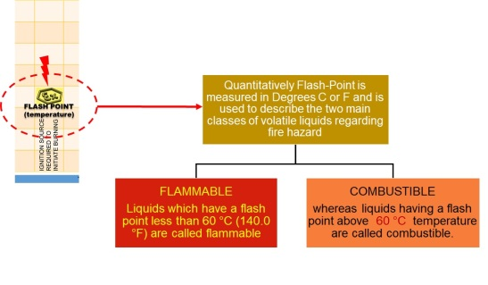 Flash-point & Flammability