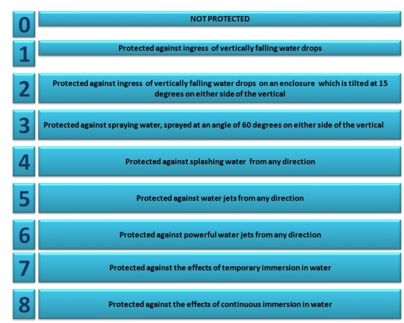 Ex & Degrees of Protection (IP) According to IEC 60529 | Ex