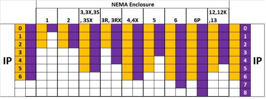NEMA Enclosures -IP