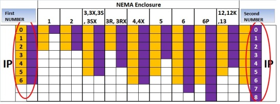 NEMA Enclosures -IP2