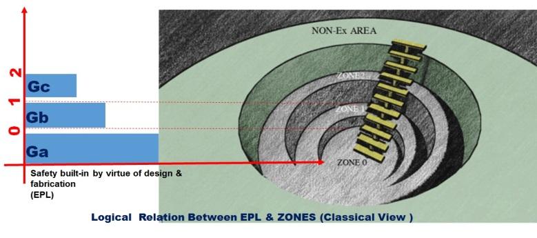 classical-relation-between-epl-zones
