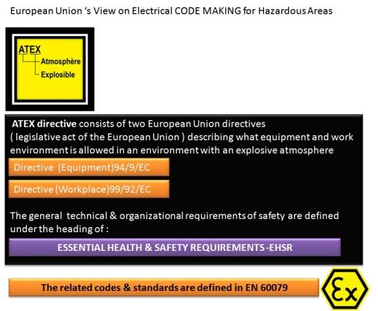 ATEX IEC NEC Slide 2