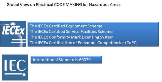 ATEX IEC NEC Slide 4