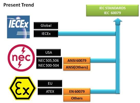 ATEX IEC NEC Slide 5