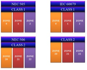 Zones in NEC and IEC