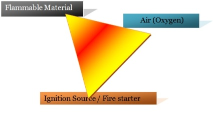 Post Ex Fire Triangle
