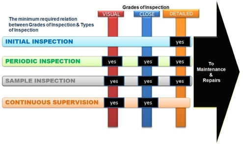 Relation _Grades & Inspection