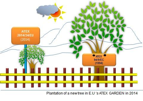 ATEX Garden