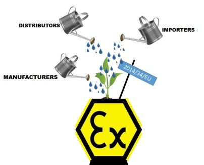 New Atex Directive Requirement