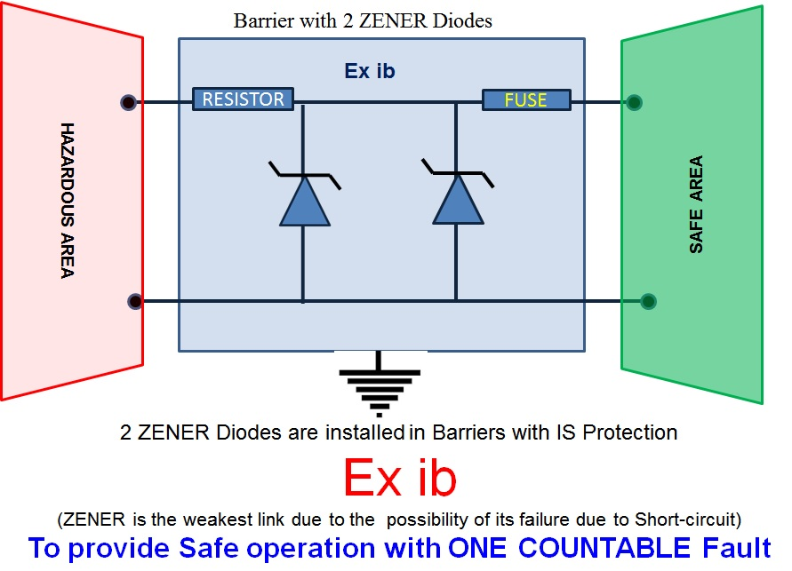 barrier ib?w=463&h=334 intrinsic safety (is) ex pert electrical technologies intrinsically safe barrier wiring diagram at bakdesigns.co