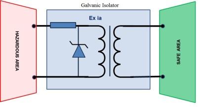 Isolator-Galvanic