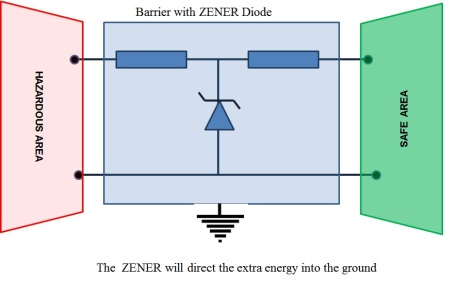 Zener-Barrier