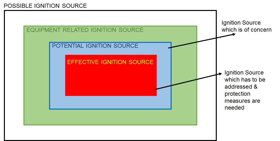 80079-36-Ignition Sources Definetion Slide