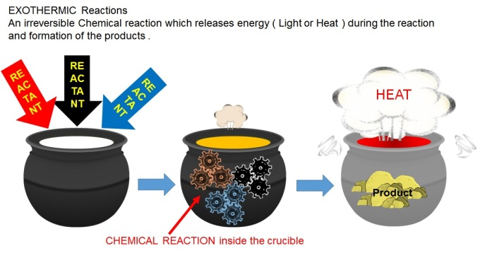 expeltec-exothermic-reaction