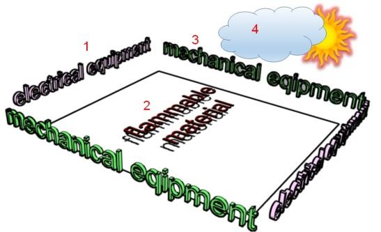 Simplified Hazardous Area 1
