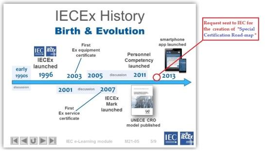 History of IEC Ex